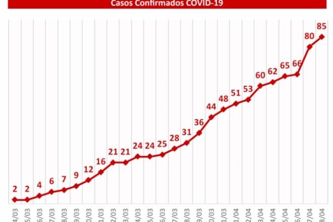 MS tem cinco novos casos de Covid-19, todos concentrados em município do interior