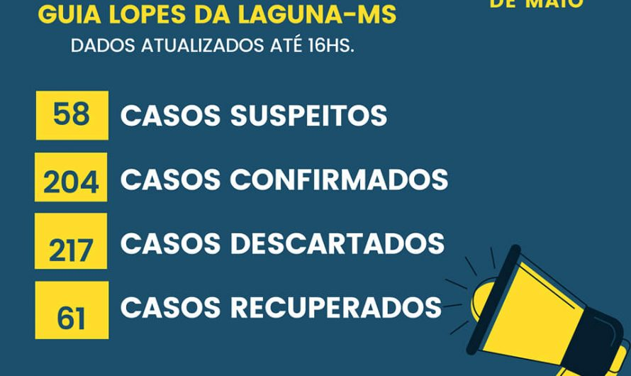 Guia Lopes sobe para 204 casos confirmados e 58 suspeitos, confira o BOLETIM