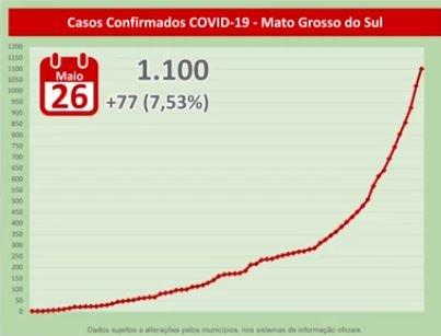 MS atinge 1,1 mil casos de coronavírus e já tem 50 pacientes internados