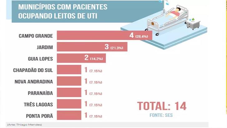 Dos 14 internados na UTI da capital pelo Covid 19, três são de Jardim e dois de Guia Lopes