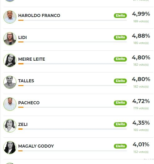 ELEIÇÕES 2020: Veja quem são os 9 vereadores eleitos para a Câmara Municipal de Caracol