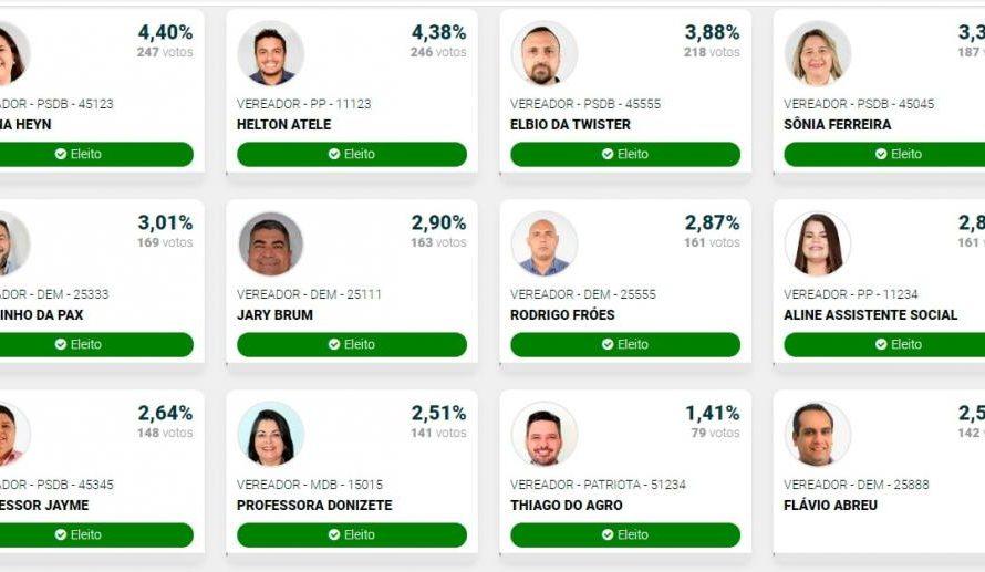 Conheça os 11 vereadores eleitos em Porto Murtinho