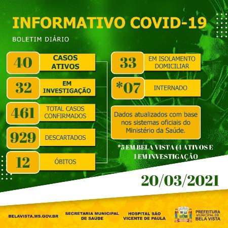 Bela Vista tem 40 pessoas contaminadas com coronavirus e 7 estão internadas